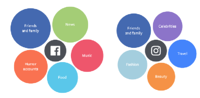 Study Shows How Facebook And Instagram Satisfy Users' Needs Differently
