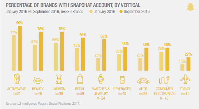 Brands Are Struggling With Snapchat; Is Influencer Marketing The Answer?